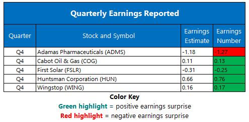 Corporate Earnings Feb 23