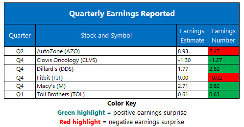 Corporate Earnings Feb 27