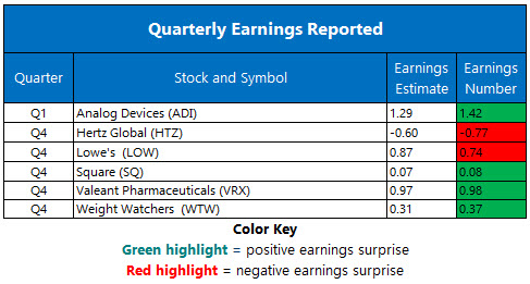 Corporate Earnings Feb 28