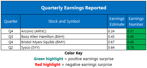 Corporate Earnings Feb 5