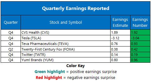 Corporate Earnings Feb 8