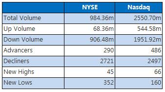 NYSE and Nasdaq Feb 2
