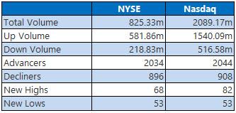 NYSE and Nasdaq Stats Feb 15