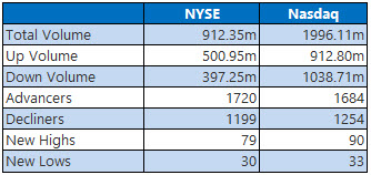 NYSE and Nasdaq Stats Feb 16