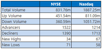 NYSE and Nasdaq Stats Feb 22