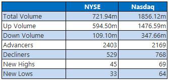 NYSE and Nasdaq Stats Feb 23