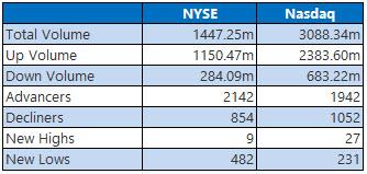 NYSE and Nasdaq Stats Feb 6