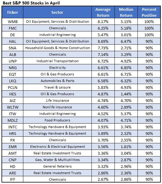 best stocks for april