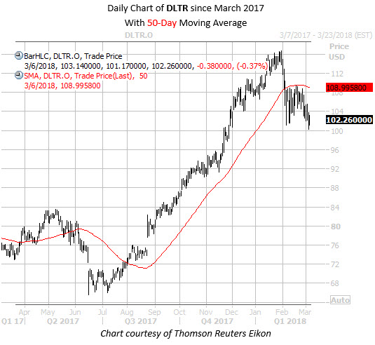 Daily Chart of DLTR Since March 17 with 50ma