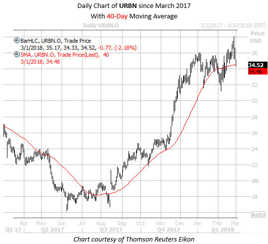 Daily Chart of URBN 3 Since March 2017