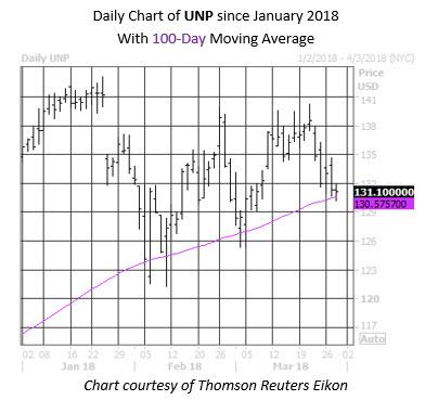 Daily UNP Chart
