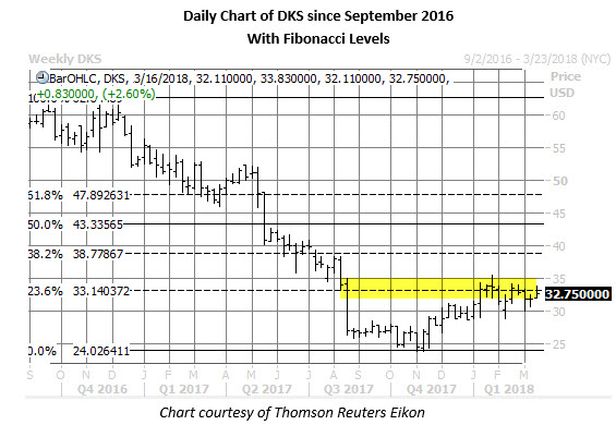 dks stock daily chart march 12