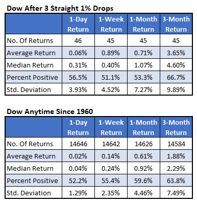 dow after 3 1pct drops vs anytime