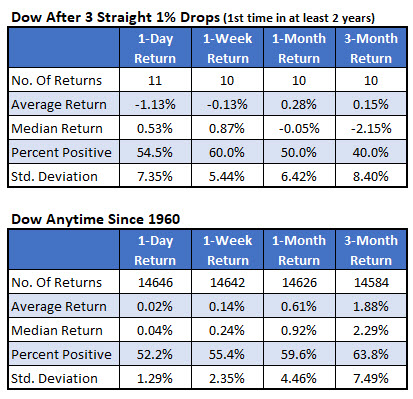 Dow after signals vs anytime since 1960