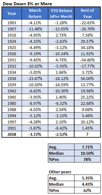 dow march losses vs anytime