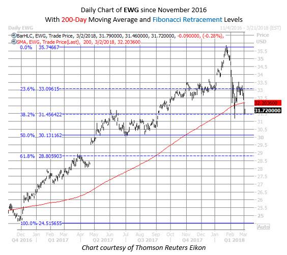 ewg german etf chart