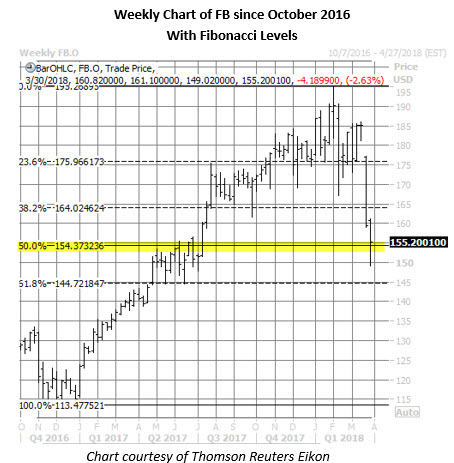 fb stock weekly chart march 26