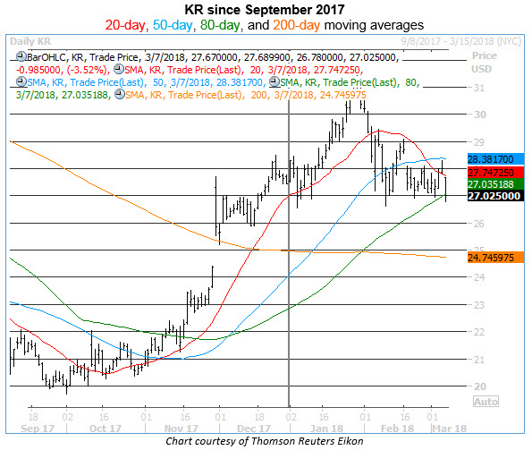 Key KR stock levels ahead of earnings