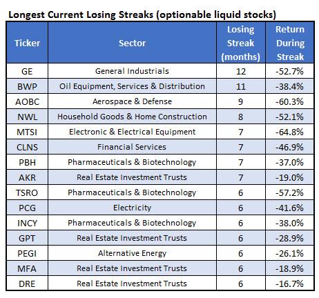 longest monthly losing streaks all stocks