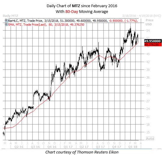 MTZ stock chart