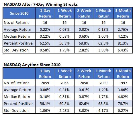 nasdaq after 7day win streaks since 2010