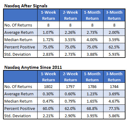 nasdaq after signals vs anytime