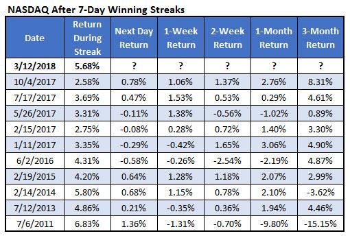 nasdaq last 7day win streaks