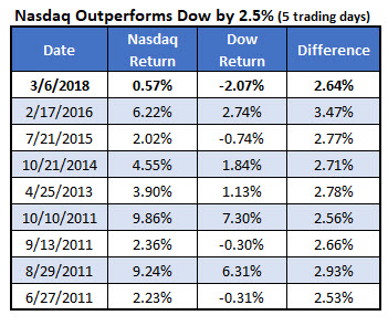 nasdaq outperfoms dow since 2011