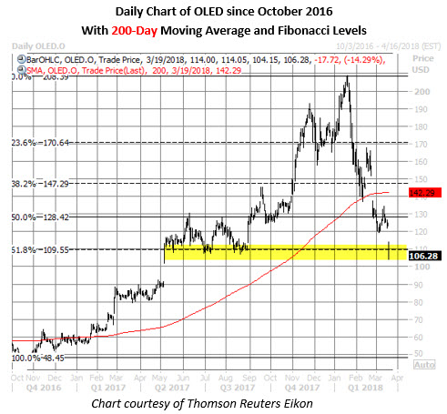 oled stock daily chart march 19