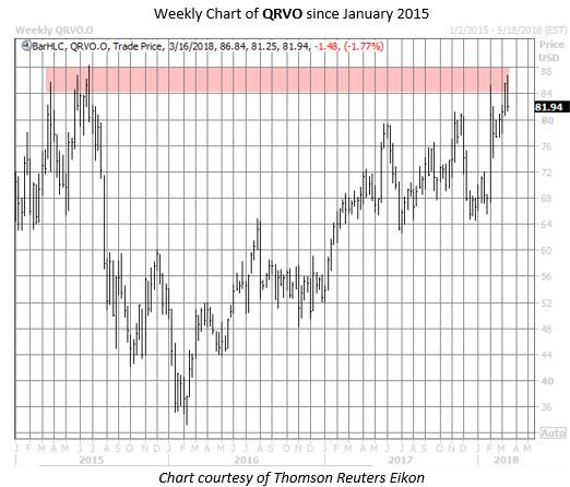 QRVO stock chart
