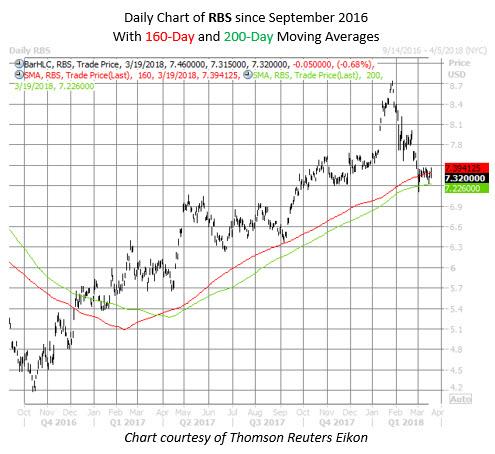 RBS stock chart
