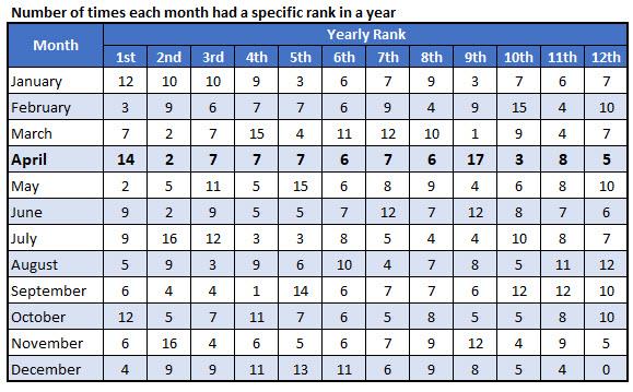 spx monthly rank