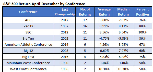 SPX returns by NCAA conference