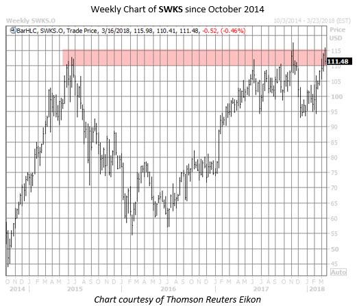 SWKS stock chart
