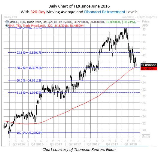 TEX stock chart