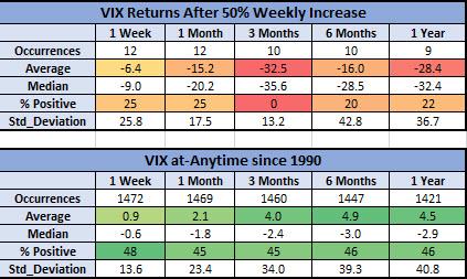 VIX after big weeks vs anytime
