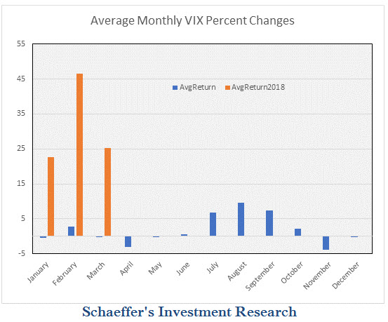 VIX average monthly returns vs 2018