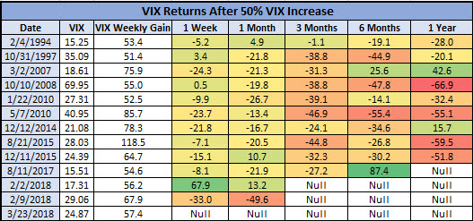 VIX returns after 50% weekly gains