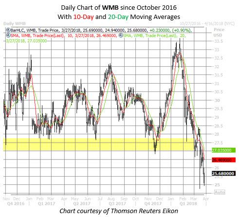 WMB stock chart