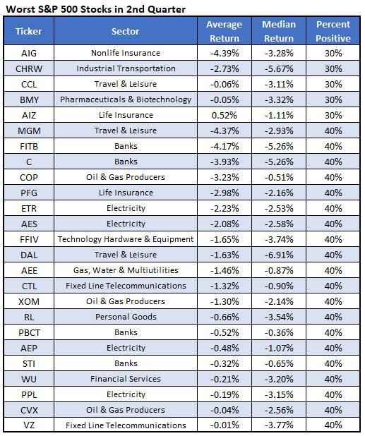 worst stocks 2Q