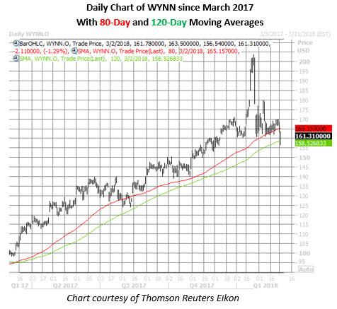 wynn stock daily chart march 2