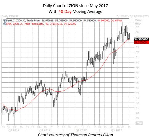 ZION stock chart