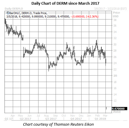 derm stock daily chart march 5