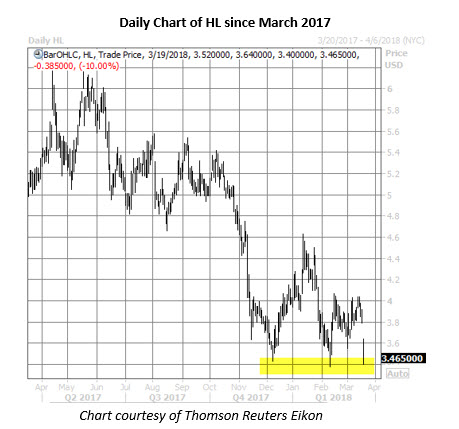 hl stock daily chart march 19