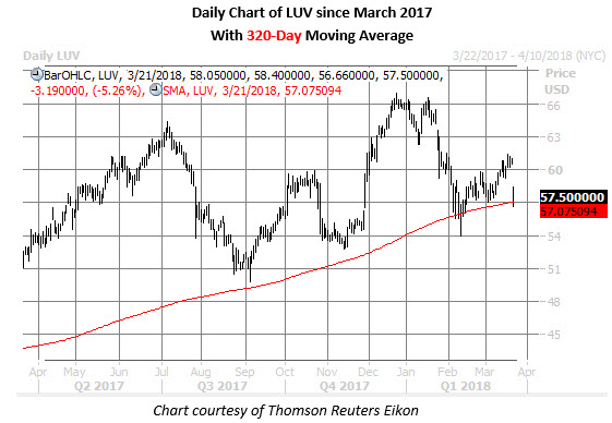 luv stock daily chart march 21