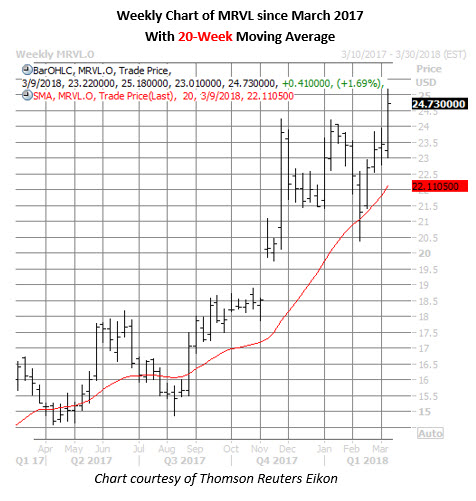 marvell stock weekly chart march 9
