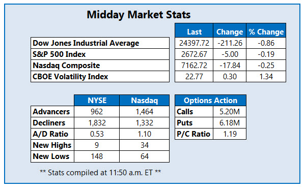 midday market stats march 2