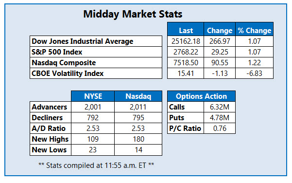midday market stats march 9