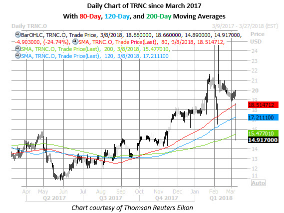 trnc stock daily chart march 8