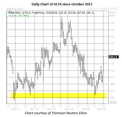 ulta stock daily chart march 16